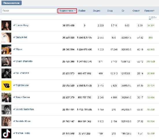 Самое большое количество подписчиков в Тик ток